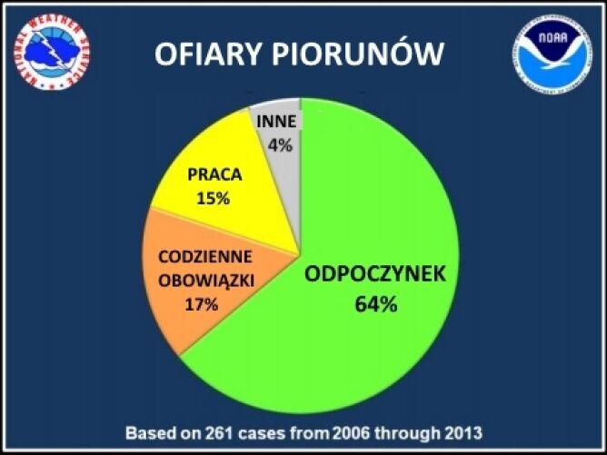 Ofiary piorunów (dane NOAA)