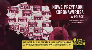 Najnowszy bilans zakażeń i zgonów w Polsce